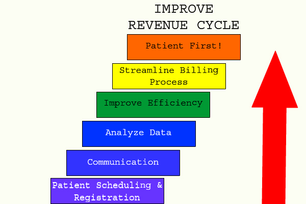 Improve Healthcare Revenue Cycle