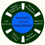 Understanding Revenue Cycle Management