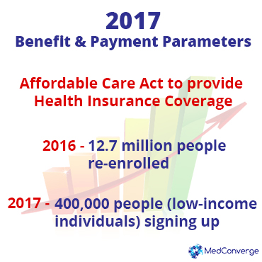 affordable care act to provide Health insurance coverage