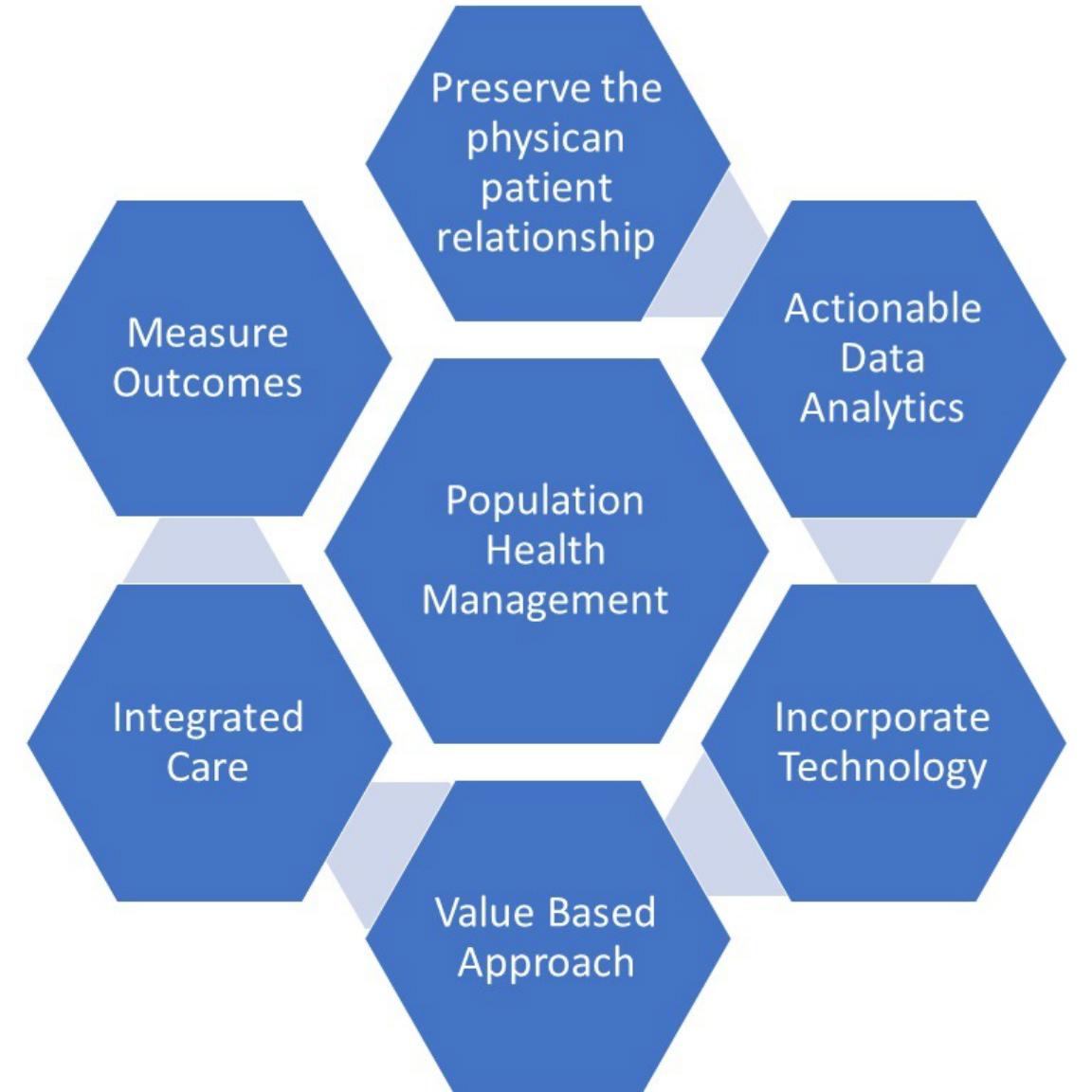 Population Health Strategies